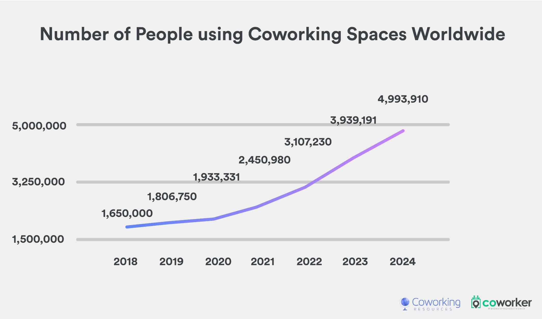 Global Coworking Growth Study 2020