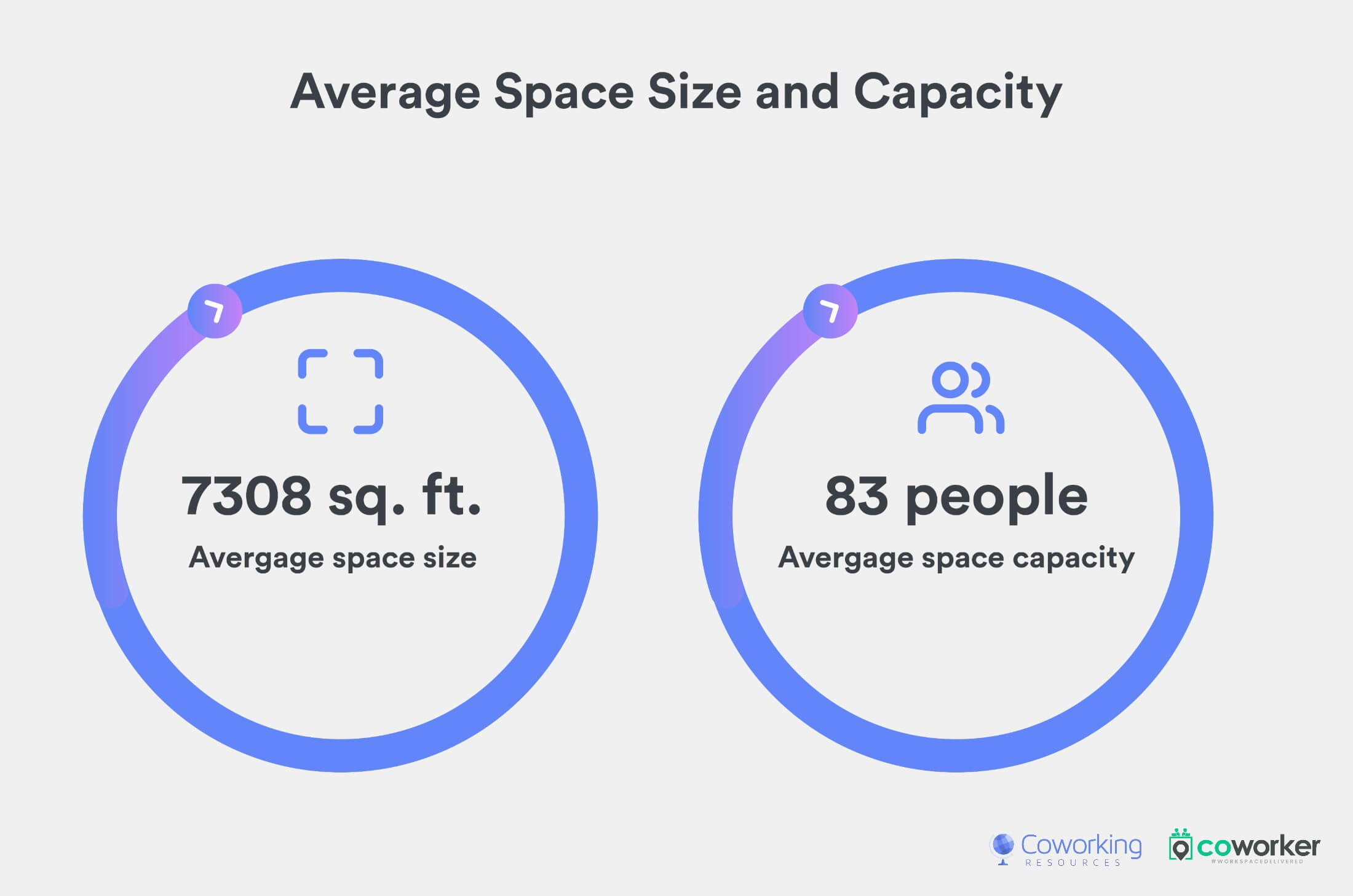 Average Shared Workspace Space Size and Capacity