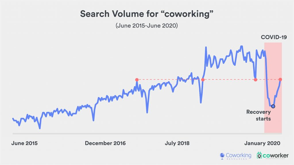 A chart showing the search volume for the word 'coworking' from 2015 to present.