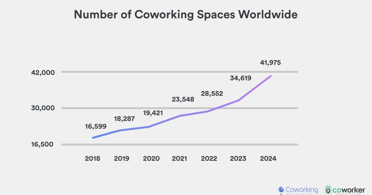 Number of Coworking Spaces Worldwide to Reach 20k by 2021, New Growth Study Shows